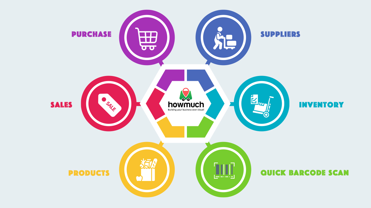 Howmuch's Inventory Management System
